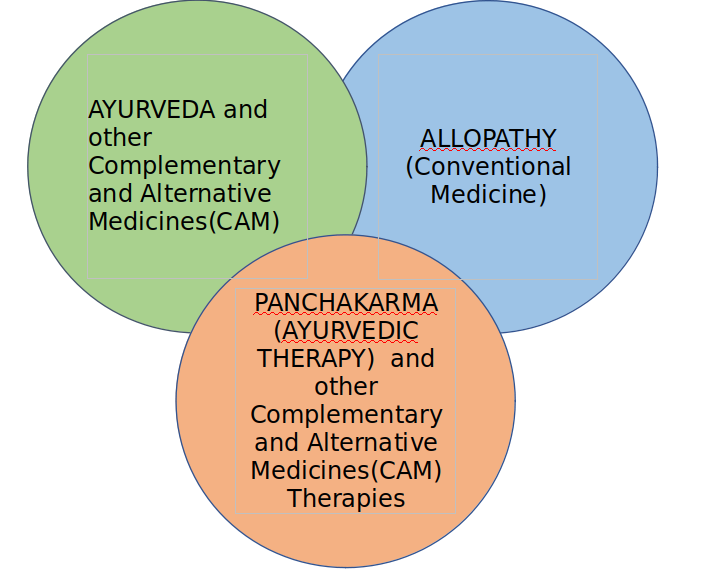 Integrative Healthcare: Need of the hour